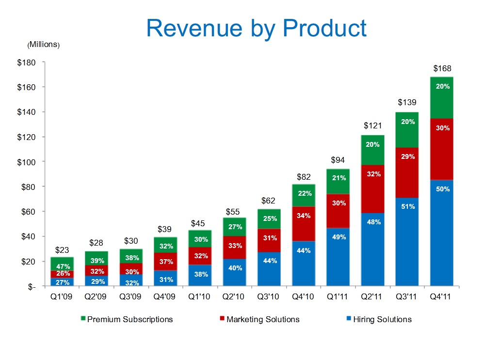 linkedin revenue product q4 2011