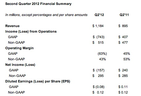 Facebook Q2 financial summary
