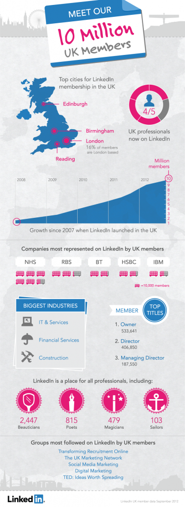 10 milioni di utenti per LinkedIn in UK