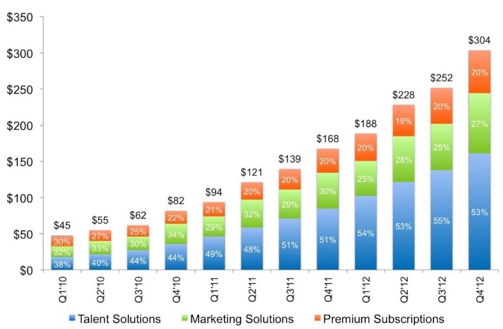 Linkedin Q4 2012 Revenue by Product
