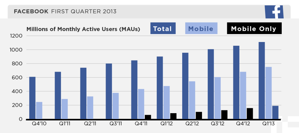 Facebook month users Q1 2013