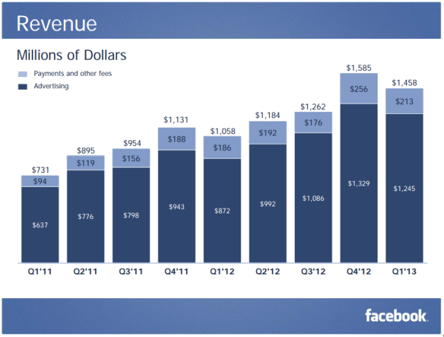 Facebook revenue Q1 2013
