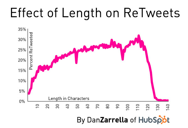 effect of length on retweet