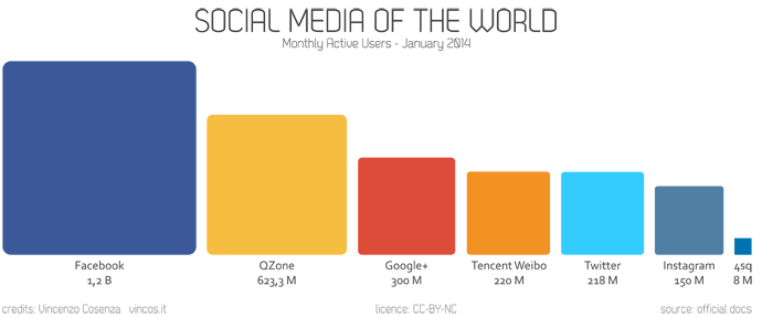 social media of the world gennaio 2014