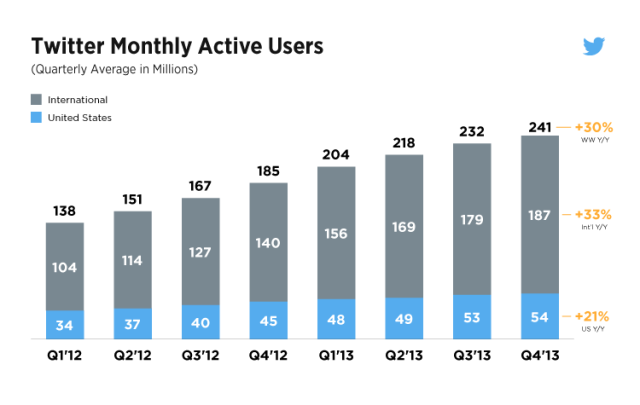 Twitter monthly active users 2013-2014