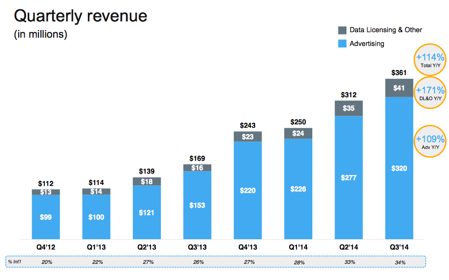 Twitter entrate Q3 2014