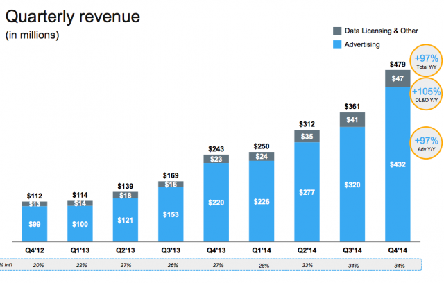Twitter Q4 2014 entrate