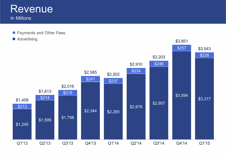 Fb entrate Q1 2015