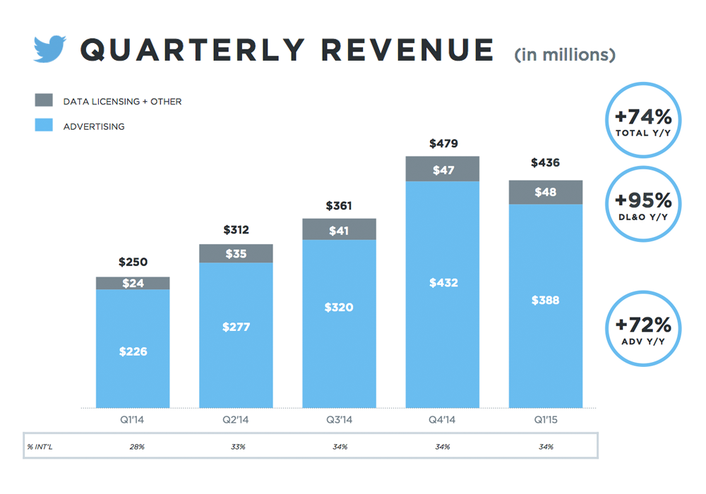 Twitter entrate Q1 2015