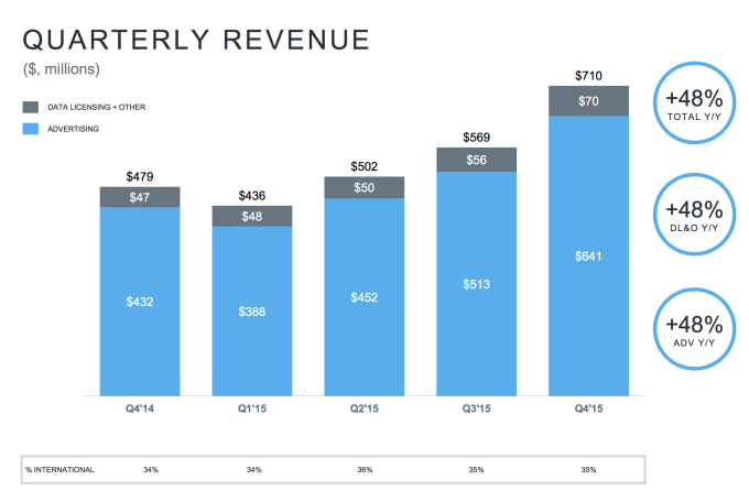 Twitter entrate Q4 2015