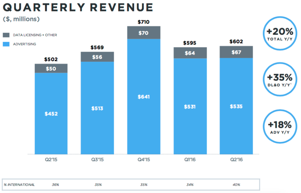Twitter entrate finanziarie Q2 2016