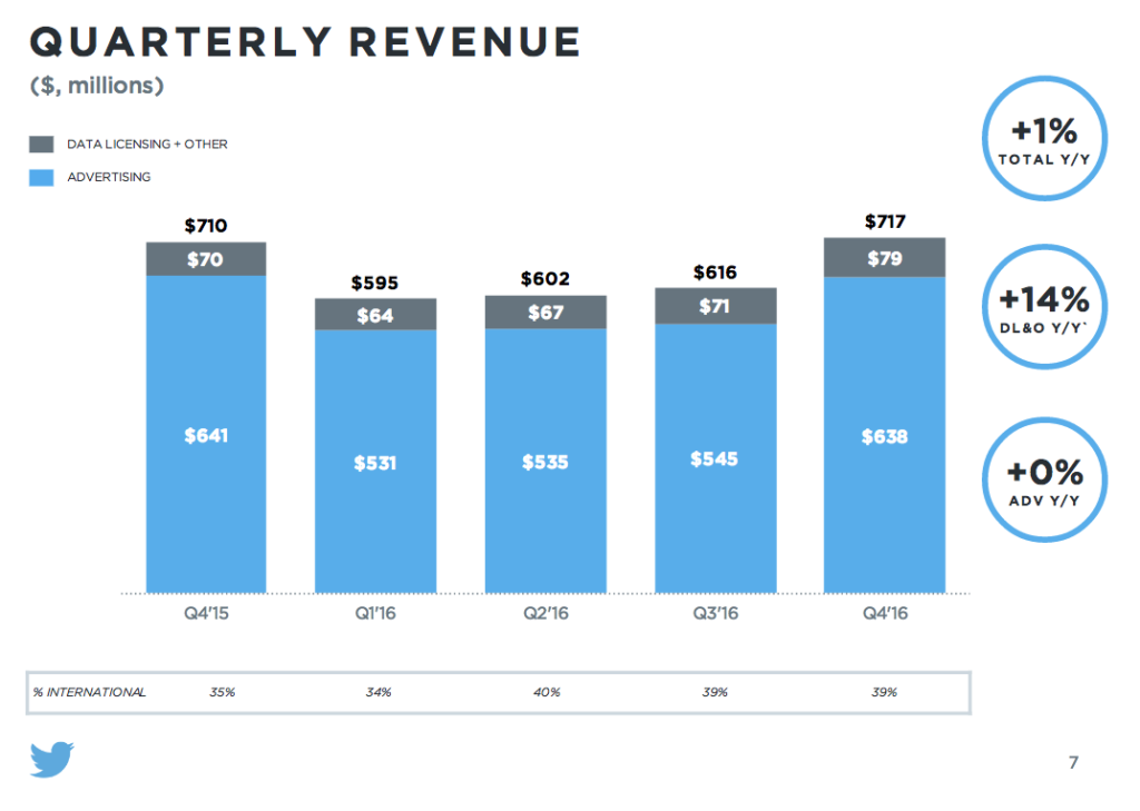 twitter entrate q4 2016